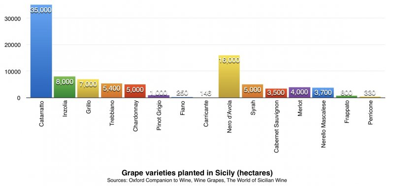 Sicilian varieties chart
